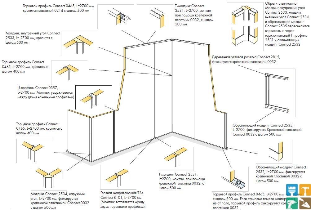 Планирование монтажа стеновых панелей