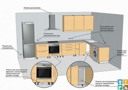 как расчитать проводку для кухни
