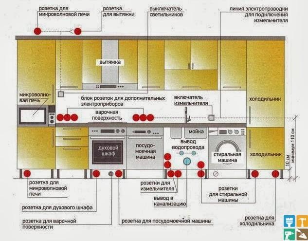 план расстановки оборудования будущей кухни