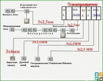 схема расопложения розеток и проводов на кухне