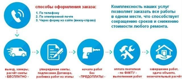 ремонт однокомнатных квартир под ключ в москве евро, капитальный, косметический